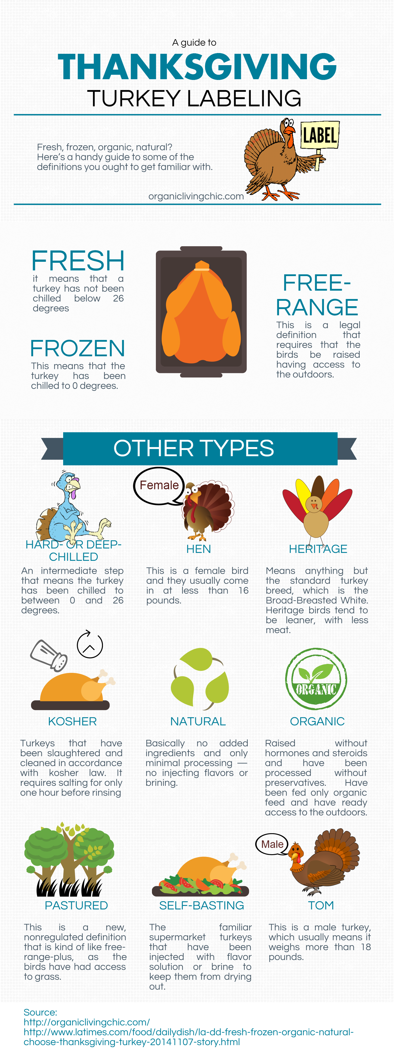 a guide to thanksgiving turkey labeling, turkey for thanksgiving, healthy thanksgiving, organic turkey, organic food for thanksgiving, organic thanksgiving, organic turkey for thanksgiving, organic turkey labeling, a guide to thanksgiving turkey labeling infographic, turkey labeling infographic
